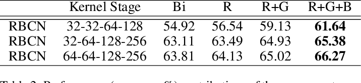 Figure 3 for RBCN: Rectified Binary Convolutional Networks for Enhancing the Performance of 1-bit DCNNs
