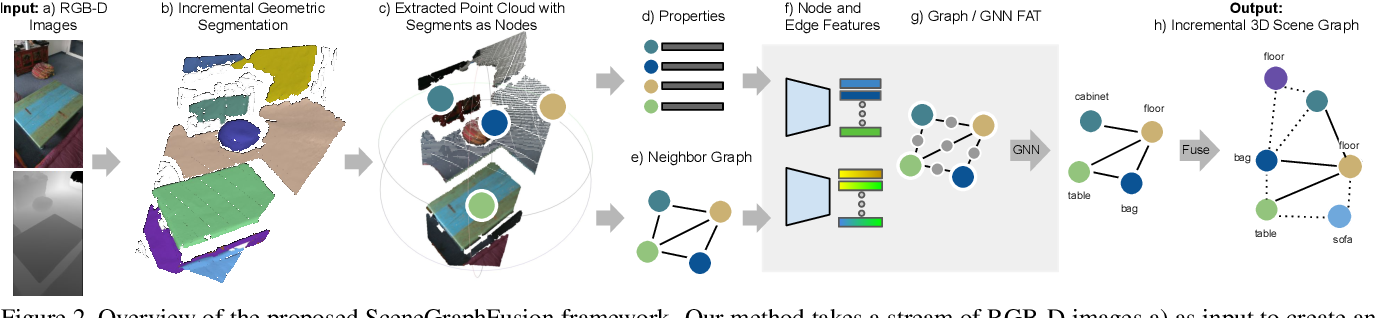 Figure 2 for SceneGraphFusion: Incremental 3D Scene Graph Prediction from RGB-D Sequences
