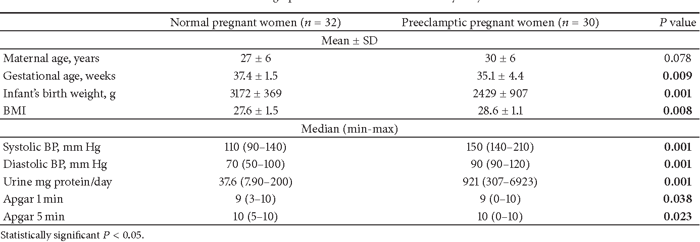 Levels Of Oxidized LDL Estrogens And Progesterone In Placenta Tissues Serum Paraoxonase Activity Preeclampsia