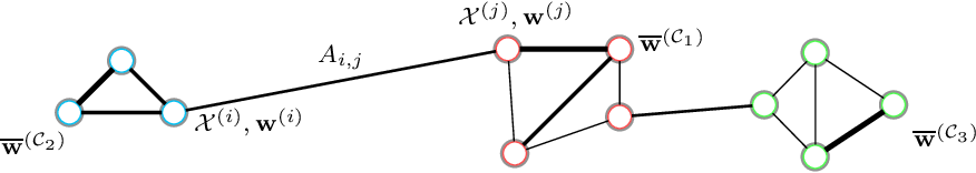 Figure 1 for Networked Federated Multi-Task Learning