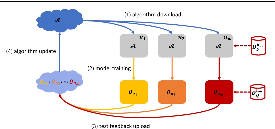 Figure 2 for Federated Meta-Learning for Recommendation