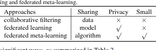 Figure 3 for Federated Meta-Learning for Recommendation