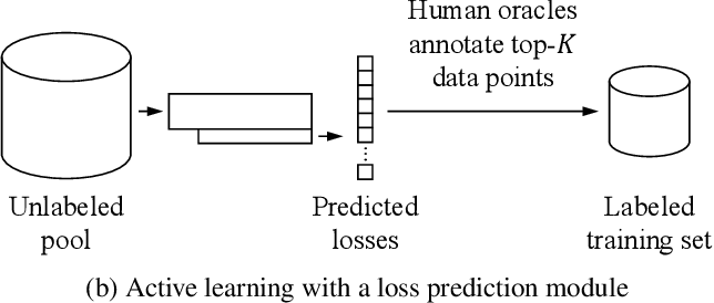Figure 1 for Learning Loss for Active Learning
