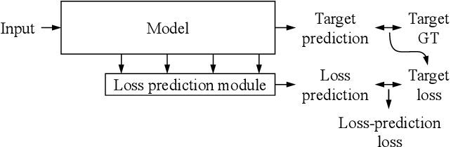 Figure 3 for Learning Loss for Active Learning