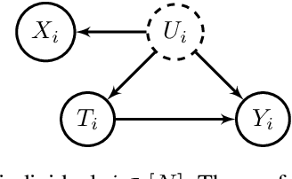 Figure 1 for Causal Inference with Noisy and Missing Covariates via Matrix Factorization