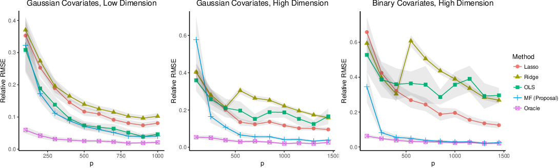 Figure 2 for Causal Inference with Noisy and Missing Covariates via Matrix Factorization
