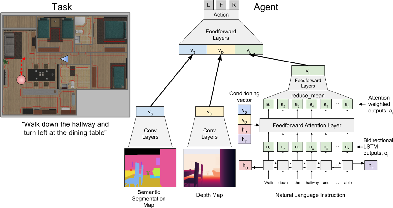 Figure 2 for FollowNet: Robot Navigation by Following Natural Language Directions with Deep Reinforcement Learning