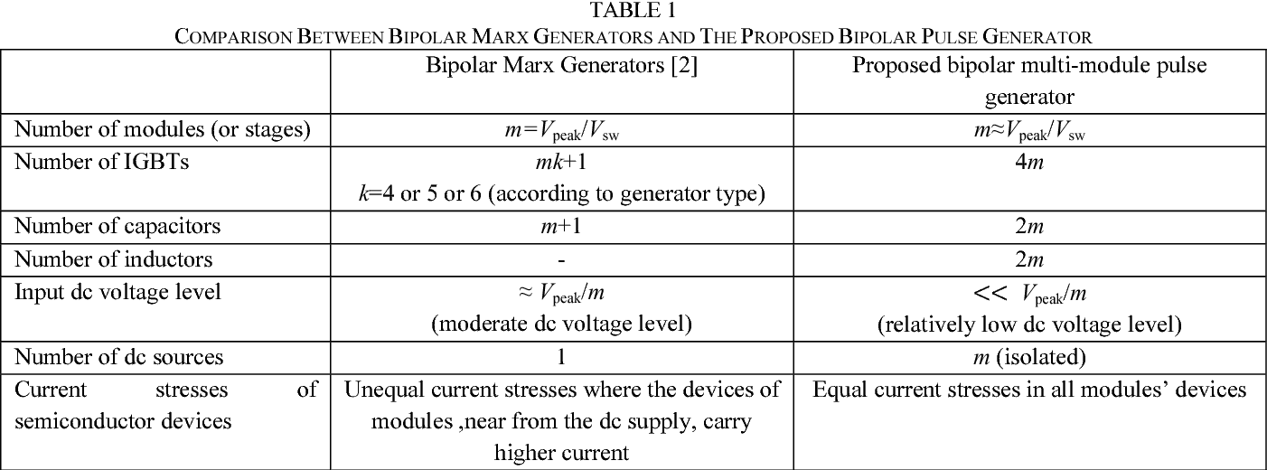 TABLE 1 COMPARISON BETWEEN BIPOLAR MARX GENERATORS AND THE PROPOSED BIPOLAR PULSE GENERATOR