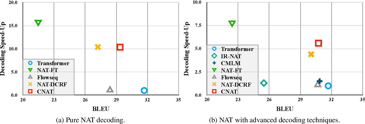 Figure 4 for Non-Autoregressive Translation by Learning Target Categorical Codes