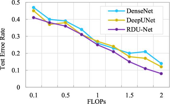 Figure 4 for A novel Deep Structure U-Net for Sea-Land Segmentation in Remote Sensing Images
