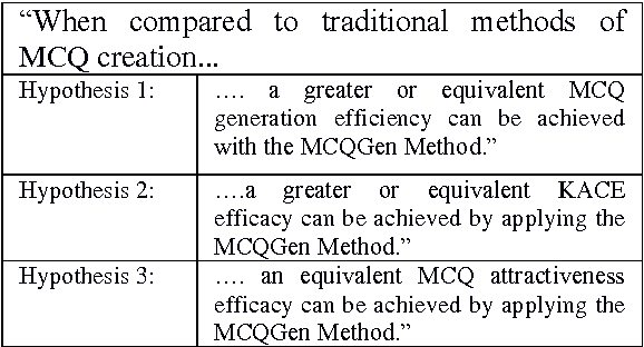 PDF] Evaluating an application of the CAREGen MCQ Creation