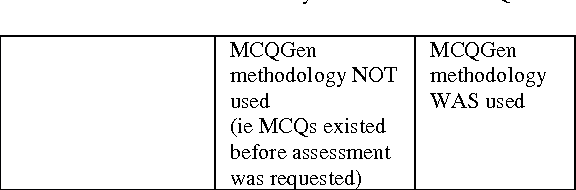 Table 5 from Evaluating an application of the CAREGen MCQ Creation