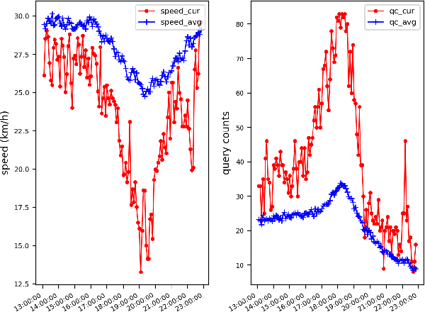 Figure 1 for Deep Sequence Learning with Auxiliary Information for Traffic Prediction