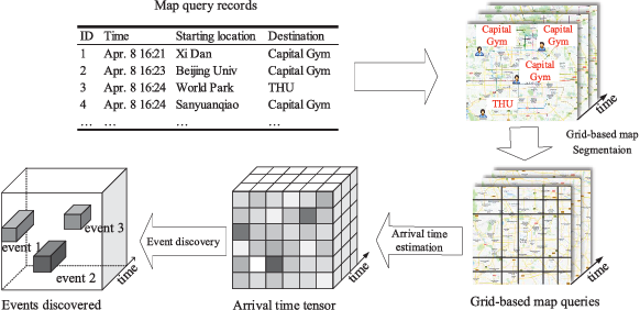 Figure 3 for Deep Sequence Learning with Auxiliary Information for Traffic Prediction