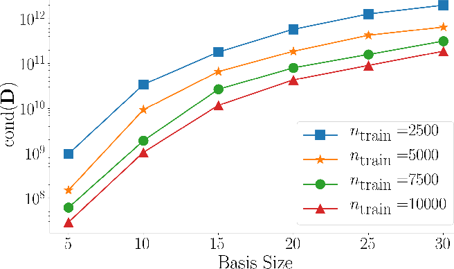 Figure 3 for Learning physics-based reduced-order models for a single-injector combustion process