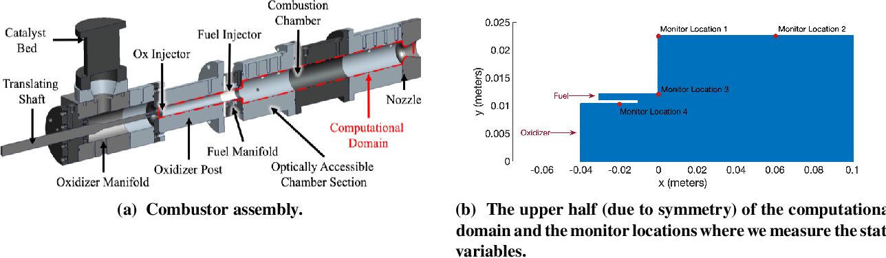 Figure 1 for Learning physics-based reduced-order models for a single-injector combustion process