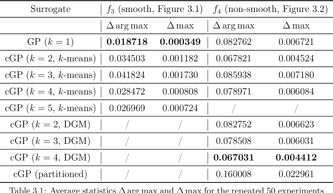 Figure 4 for Non-smooth Bayesian Optimization in Tuning Problems