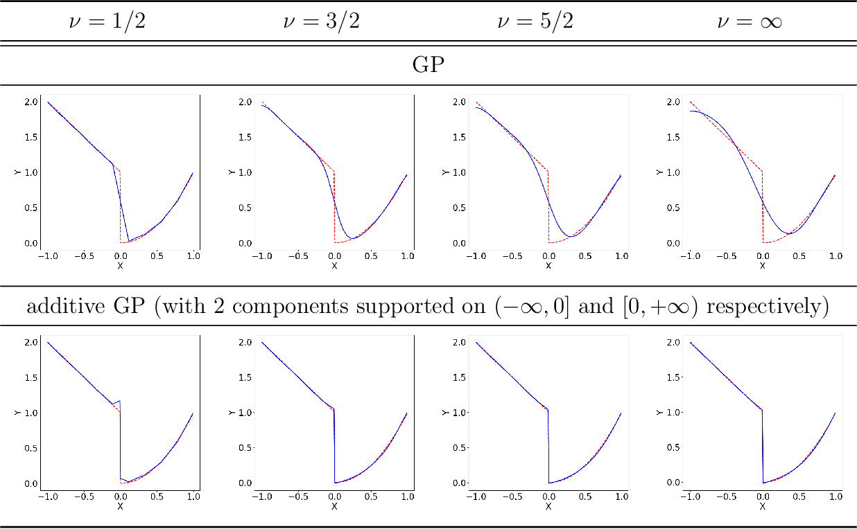 Figure 1 for Non-smooth Bayesian Optimization in Tuning Problems