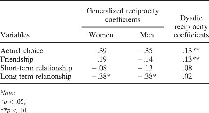 dyadic reciprocity speed dating