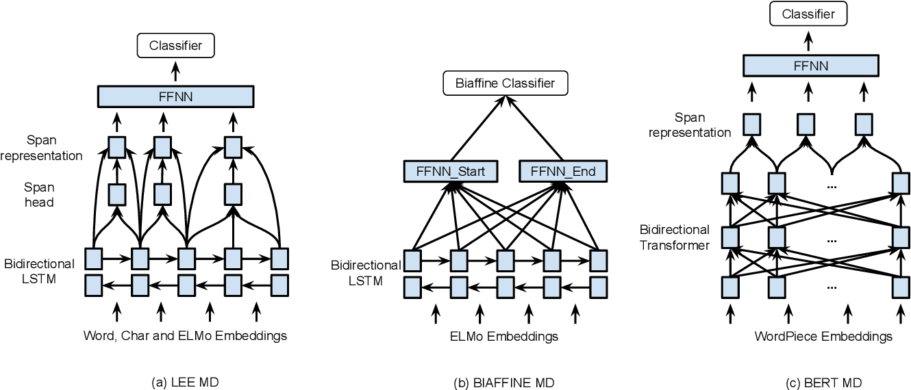 Figure 1 for Neural Mention Detection