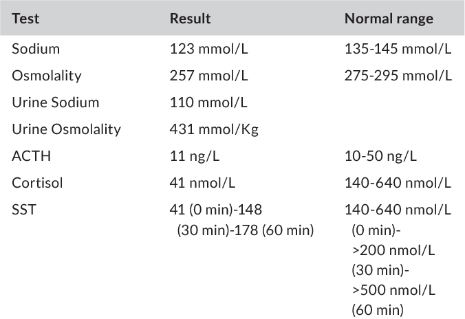 Table 1 from Abstracts of the Endocrine Society of