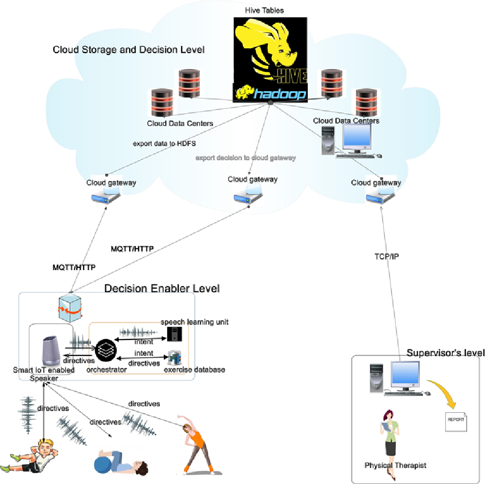 Home-based exercise system for patients using IoT enabled smart ...