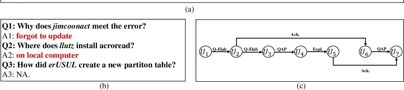 Figure 1 for DADgraph: A Discourse-aware Dialogue Graph Neural Network for Multiparty Dialogue Machine Reading Comprehension