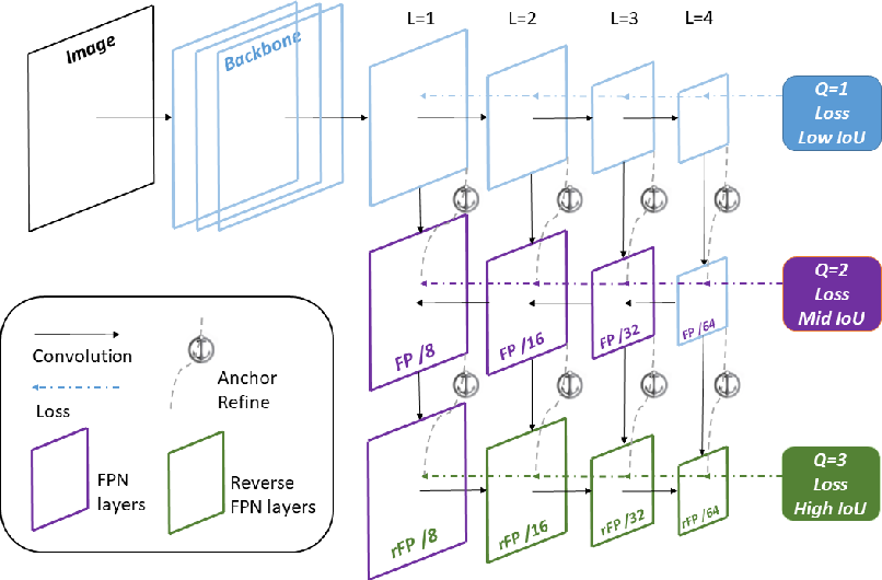 Figure 2 for Single-Shot Bidirectional Pyramid Networks for High-Quality Object Detection