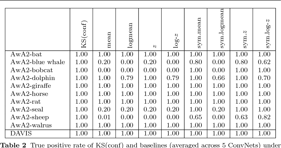 Figure 4 for KS(conf ): A Light-Weight Test if a ConvNet Operates Outside of Its Specifications