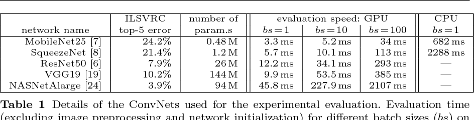 Figure 2 for KS(conf ): A Light-Weight Test if a ConvNet Operates Outside of Its Specifications