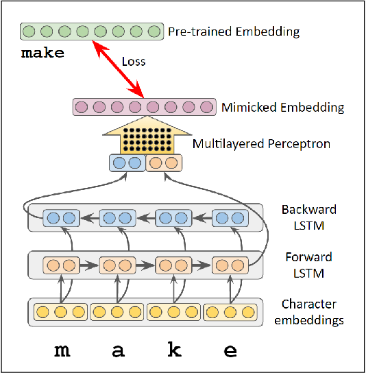 Figure 1 for Mimicking Word Embeddings using Subword RNNs