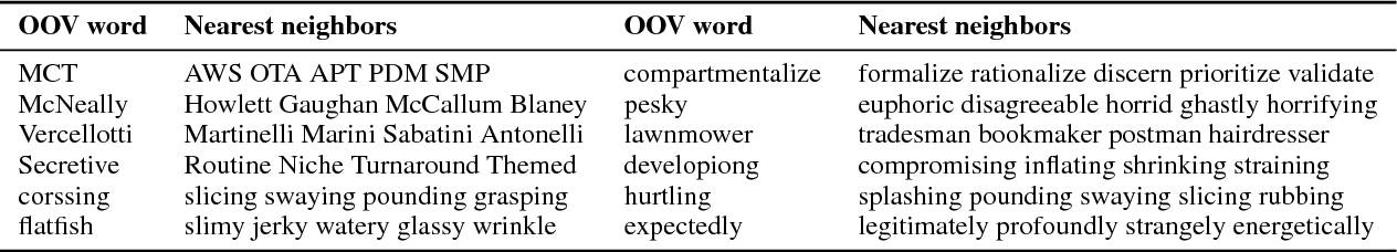 Figure 2 for Mimicking Word Embeddings using Subword RNNs