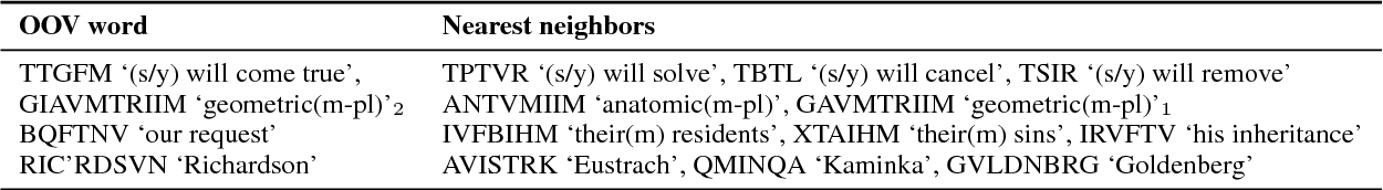 Figure 3 for Mimicking Word Embeddings using Subword RNNs