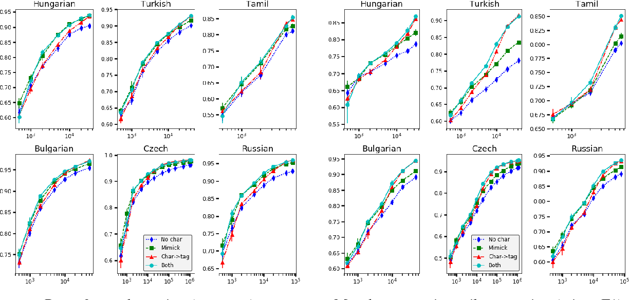 Figure 4 for Mimicking Word Embeddings using Subword RNNs