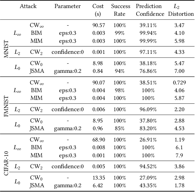 Figure 2 for ExAD: An Ensemble Approach for Explanation-based Adversarial Detection