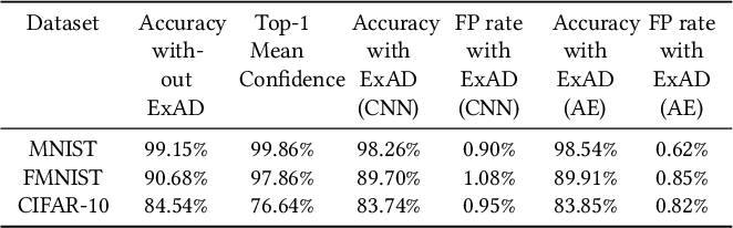 Figure 4 for ExAD: An Ensemble Approach for Explanation-based Adversarial Detection