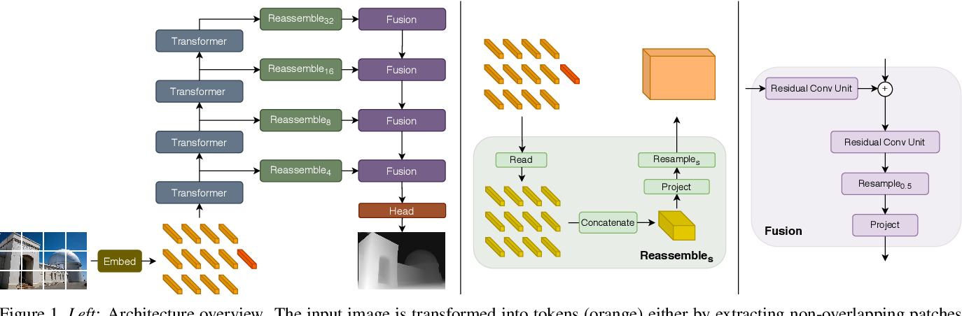 Figure 1 for Vision Transformers for Dense Prediction