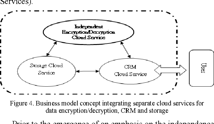 A Business Model for Cloud Computing Based on a Separate Encryption