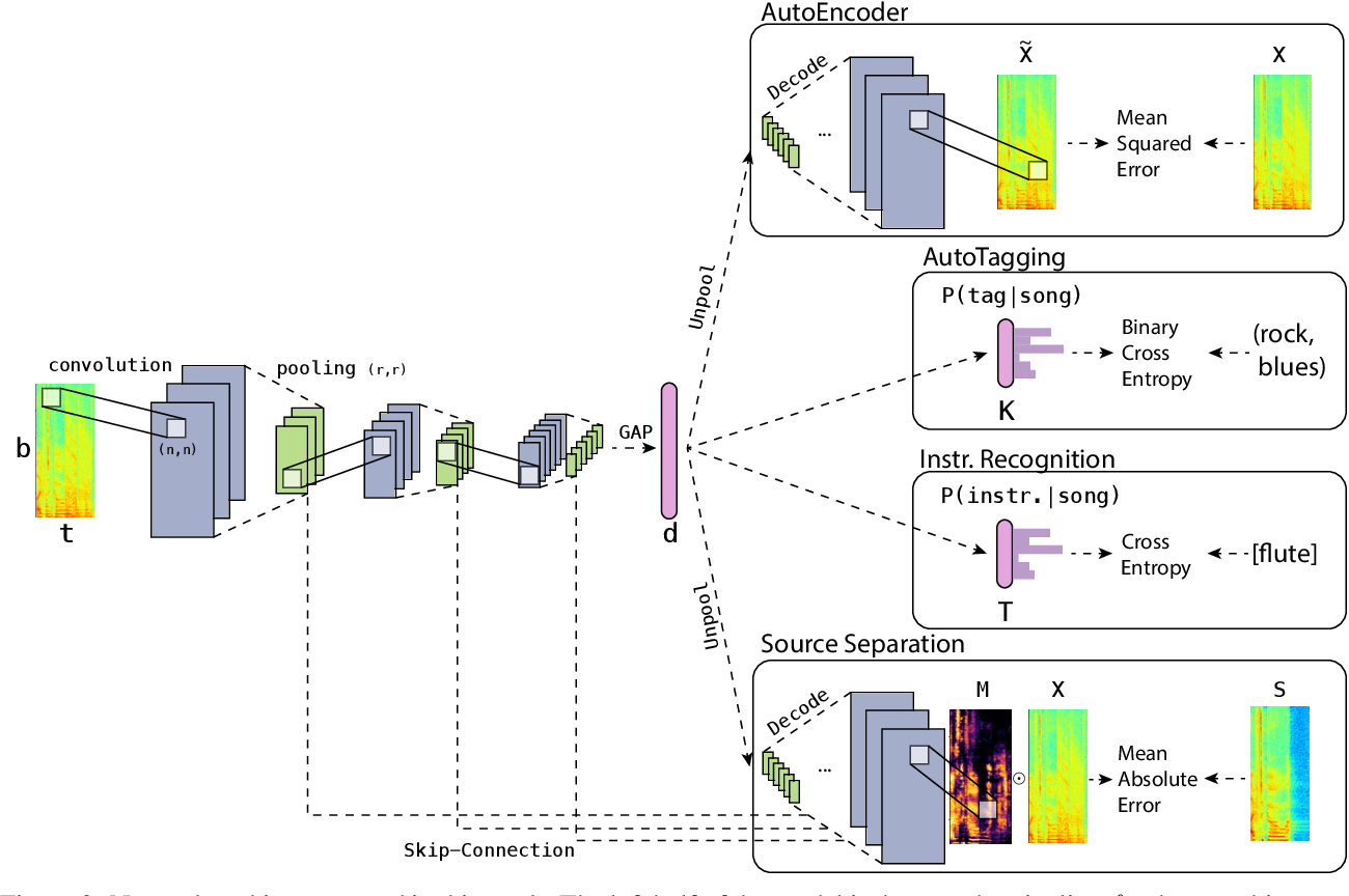 Figure 3 for Are Nearby Neighbors Relatives?: Diagnosing Deep Music Embedding Spaces