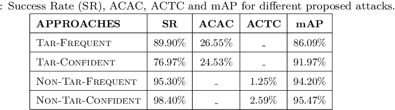 Figure 2 for Pick-Object-Attack: Type-Specific Adversarial Attack for Object Detection