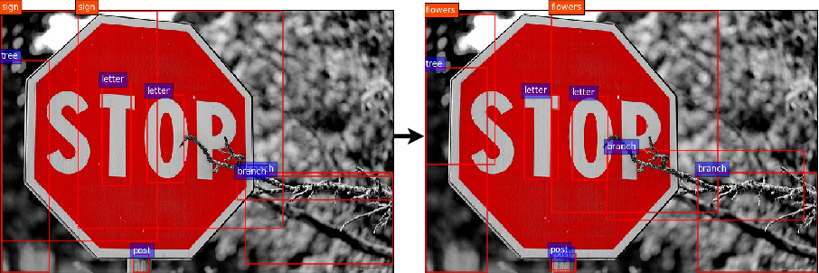 Figure 1 for Pick-Object-Attack: Type-Specific Adversarial Attack for Object Detection