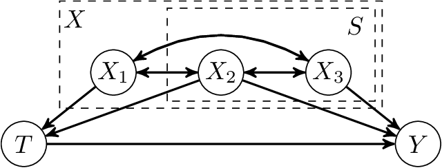 Figure 3 for High-Dimensional Feature Selection for Sample Efficient Treatment Effect Estimation