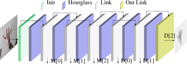 Figure 3 for Learning to Infer the Depth Map of a Hand from its Color Image