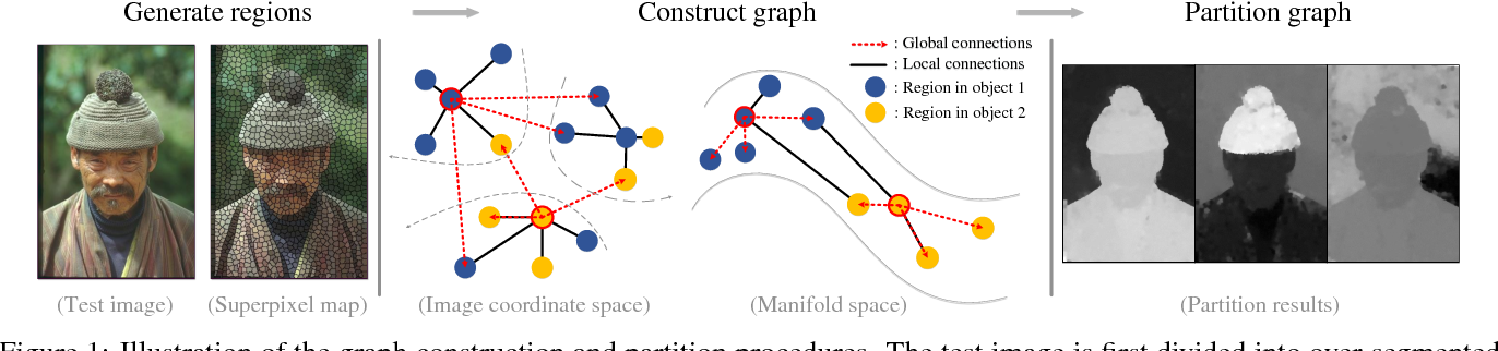 Figure 1 for Revisiting Graph Construction for Fast Image Segmentation