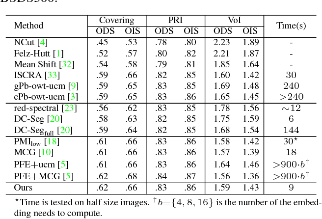 Figure 2 for Revisiting Graph Construction for Fast Image Segmentation
