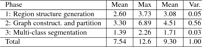 Figure 4 for Revisiting Graph Construction for Fast Image Segmentation