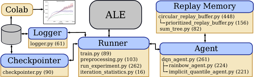Figure 1 for Dopamine: A Research Framework for Deep Reinforcement Learning