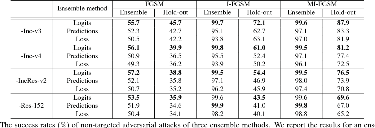 Figure 4 for Boosting Adversarial Attacks with Momentum