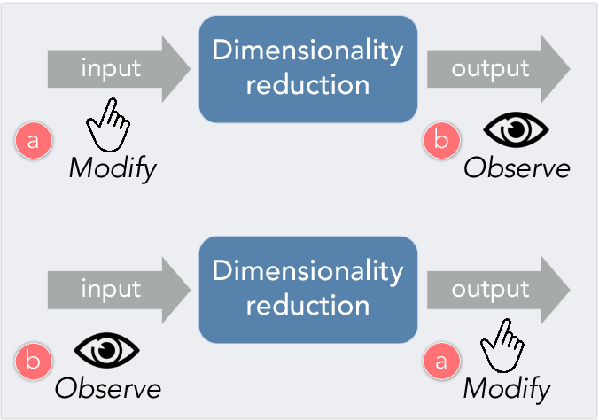 Figure 1 for A Visual Interaction Framework for Dimensionality Reduction Based Data Exploration