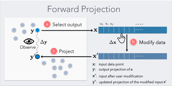Figure 2 for A Visual Interaction Framework for Dimensionality Reduction Based Data Exploration